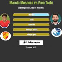 Marcio Mossoro vs Eren Tozlu h2h player stats