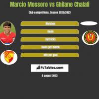 Marcio Mossoro vs Ghilane Chalali h2h player stats