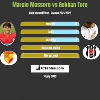 Marcio Mossoro vs Gokhan Tore h2h player stats