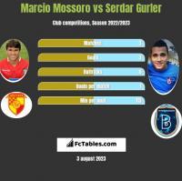 Marcio Mossoro vs Serdar Gurler h2h player stats