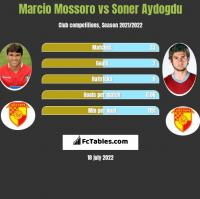 Marcio Mossoro vs Soner Aydogdu h2h player stats