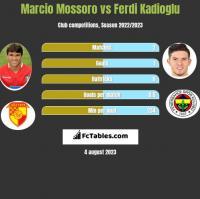 Marcio Mossoro vs Ferdi Kadioglu h2h player stats