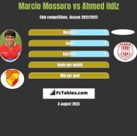 Marcio Mossoro vs Ahmed Ildiz h2h player stats