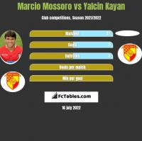Marcio Mossoro vs Yalcin Kayan h2h player stats