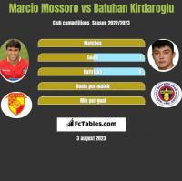 Marcio Mossoro vs Batuhan Kirdaroglu h2h player stats