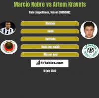 Marcio Nobre vs Artem Kravets h2h player stats