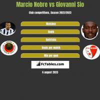 Marcio Nobre vs Giovanni Sio h2h player stats