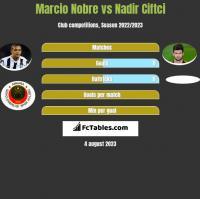 Marcio Nobre vs Nadir Ciftci h2h player stats