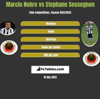 Marcio Nobre vs Stephane Sessegnon h2h player stats