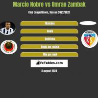 Marcio Nobre vs Umran Zambak h2h player stats