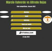 Marcio Valverde vs Alfredo Rojas h2h player stats