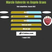 Marcio Valverde vs Angelo Araos h2h player stats