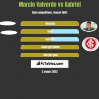 Marcio Valverde vs Gabriel h2h player stats