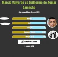 Marcio Valverde vs Guilherme de Aguiar Camacho h2h player stats