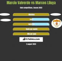 Marcio Valverde vs Marcos Lliuya h2h player stats