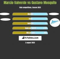 Marcio Valverde vs Gustavo Mosquito h2h player stats
