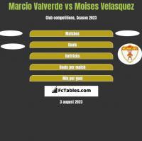 Marcio Valverde vs Moises Velasquez h2h player stats
