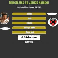 Marcis Oss vs Janick Kamber h2h player stats