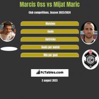 Marcis Oss vs Mijat Maric h2h player stats