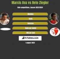 Marcis Oss vs Reto Ziegler h2h player stats