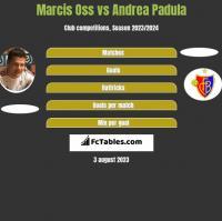 Marcis Oss vs Andrea Padula h2h player stats