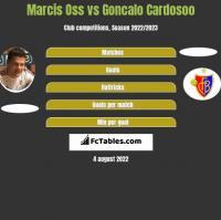 Marcis Oss vs Goncalo Cardosoo h2h player stats