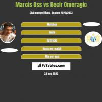 Marcis Oss vs Becir Omeragic h2h player stats
