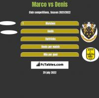 Marco vs Denis h2h player stats