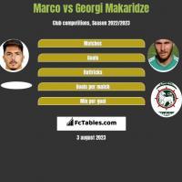 Marco vs Georgi Makaridze h2h player stats