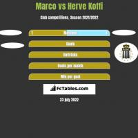 Marco vs Herve Koffi h2h player stats