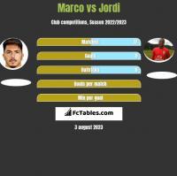 Marco vs Jordi h2h player stats