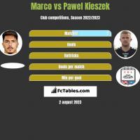 Marco vs Paweł Kieszek h2h player stats