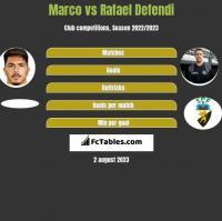 Marco vs Rafael Defendi h2h player stats
