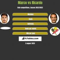 Marco vs Ricardo h2h player stats