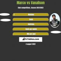 Marco vs Vanailson h2h player stats