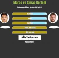 Marco vs Simao Bertelli h2h player stats