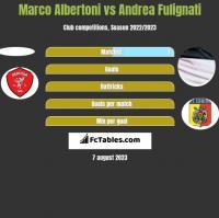 Marco Albertoni vs Andrea Fulignati h2h player stats