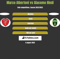 Marco Albertoni vs Giacomo Bindi h2h player stats