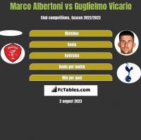 Marco Albertoni vs Guglielmo Vicario h2h player stats