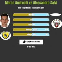 Marco Andreolli vs Alessandro Salvi h2h player stats