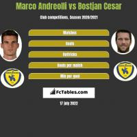 Marco Andreolli vs Bostjan Cesar h2h player stats