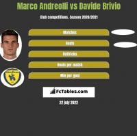Marco Andreolli vs Davide Brivio h2h player stats