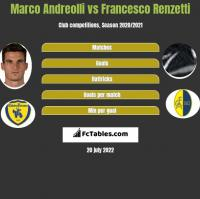 Marco Andreolli vs Francesco Renzetti h2h player stats