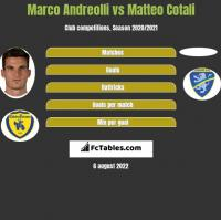 Marco Andreolli vs Matteo Cotali h2h player stats