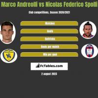Marco Andreolli vs Nicolas Federico Spolli h2h player stats