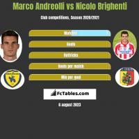 Marco Andreolli vs Nicolo Brighenti h2h player stats