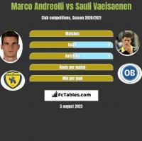 Marco Andreolli vs Sauli Vaeisaenen h2h player stats