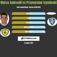 Marco Andreolli vs Przemyslaw Szyminski h2h player stats