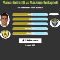 Marco Andreolli vs Massimo Bertagnoli h2h player stats