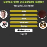 Marco Aratore vs Aleksandr Dantsev h2h player stats